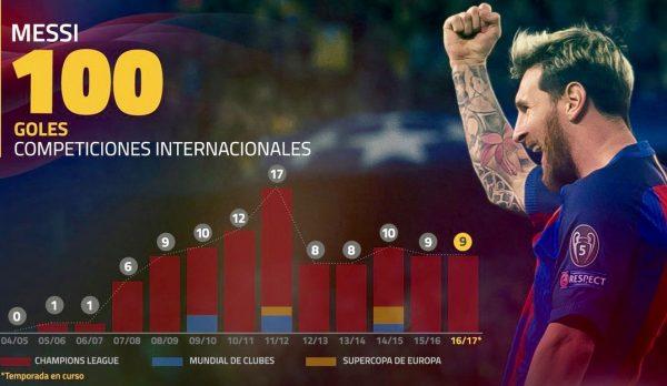 100 gols internacionais de Leo Messi