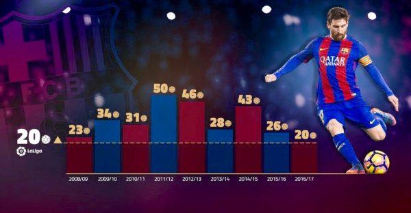 Gráfico com os gols de Messi na Liga