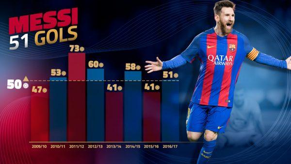 Messi, goleador europeu