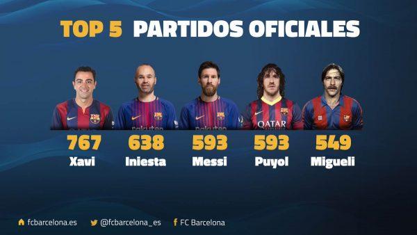 Os jogadores que mais vestiram a camisa do FC Barcelona