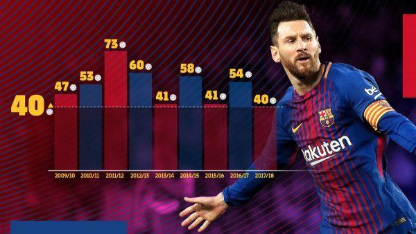 Infográfico: gols de Messi