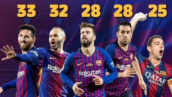 Messi: o culé mais vitorioso da história