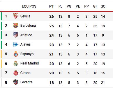 A tabela da Liga Espanhola após 13 rodadas disputadas