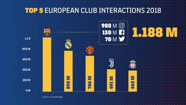 O Barça foi o único clube a superar a marcar de 1 bilhão de interações