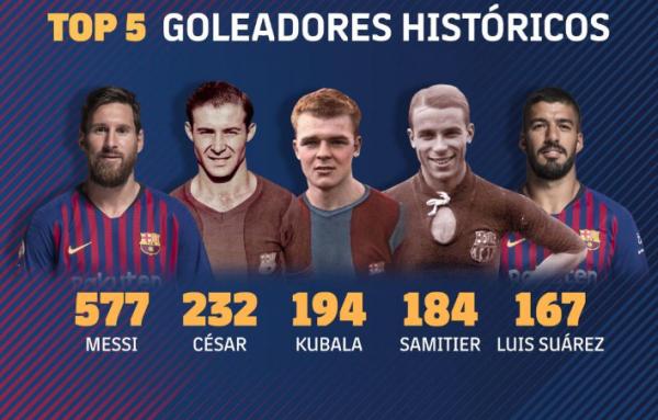 O Top-5 dos maiores artilheiros do Barça
