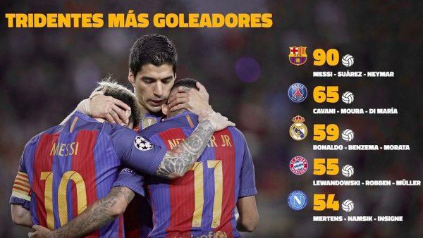 O trio formado por Messi, Suárez e Neymar é o melhor ataque do mundo