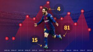 Leo Messi 100 gols na Champions