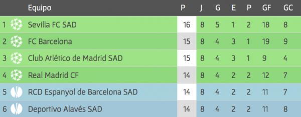 A tabela da Liga Espanhola 2018/19 após oito rodadas