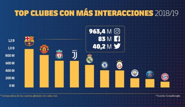 O Barça segue líder quando o assunto são as redes sociais