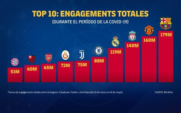 Barça, líder global de interações nas redes sociais durante a pandemia.